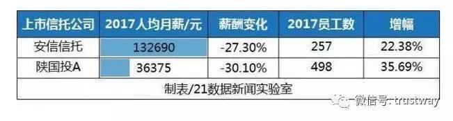 信托经理收入来源_也说信托公司薪酬水平,多数信托经理每年30~60万?