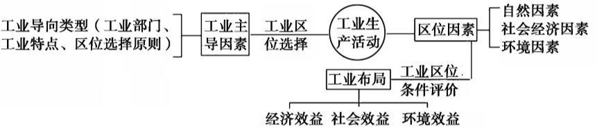 干货丨高考地理核心知识点汇总,帮你高效回归教材!(责编保举:数学家教jxfudao.com/xuesheng)
