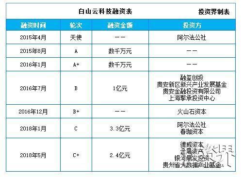 白山云科技完成2.4亿元C+轮融资,贵州省大数据产业基金领投