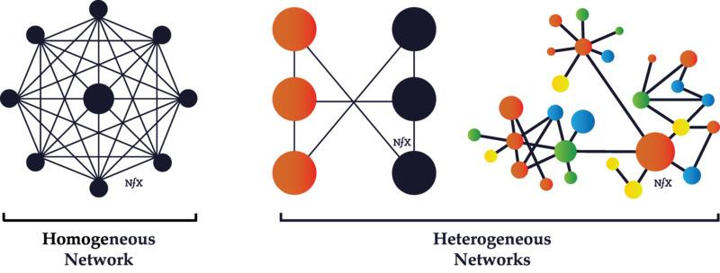 同构与异构网络图片