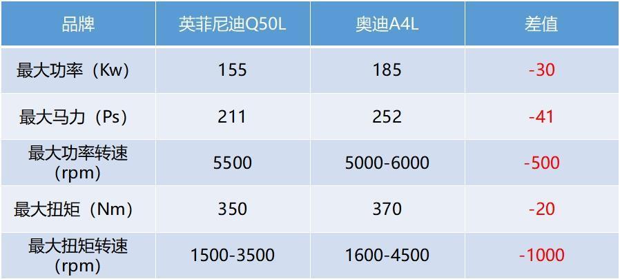 制动设计存缺陷投诉榜上有名英菲尼迪Q50L能否站稳汽车市场?_东