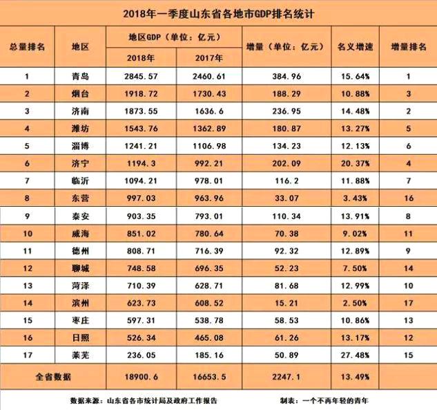 城阳经济总量_城阳人民医院