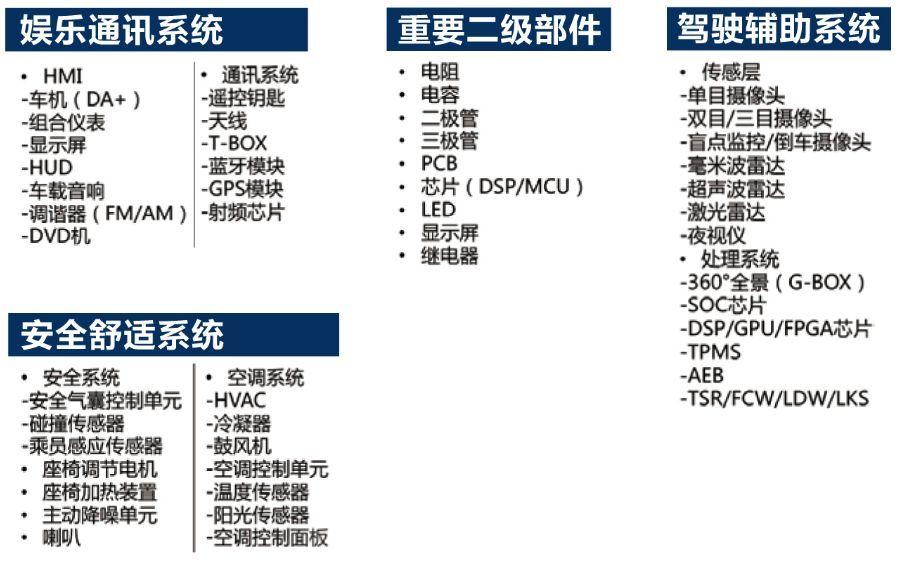 中国汽车装备第一展之汽车电子设计及制造技术