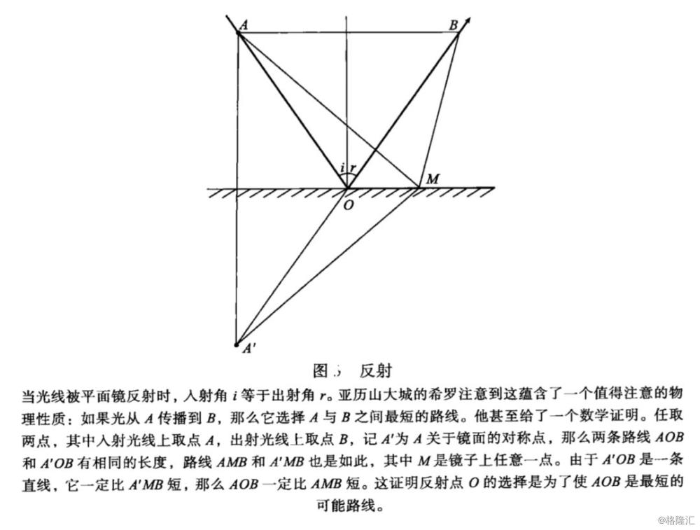 费马原理对折射的说明_费马大定理图片