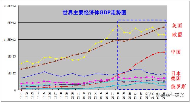 美国经济总量占全球比例_美国全球军事基地