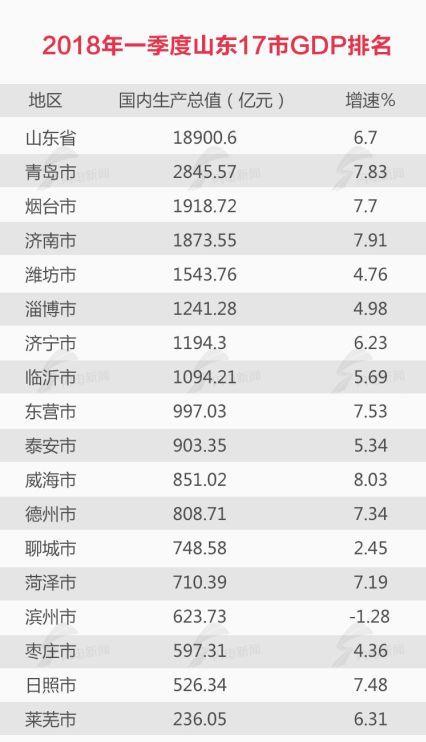 2019济南区县gdp排行_山东县区GDP最权威排行 黄岛即墨位列前三