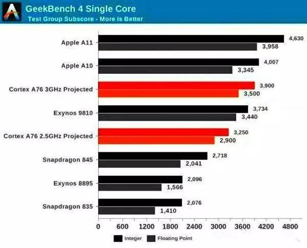 最新手机处理器排行榜 苹果领衔,三星高通次之,华为遗憾落榜