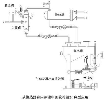 气动冷凝水回收机械泵的安装与使用图片