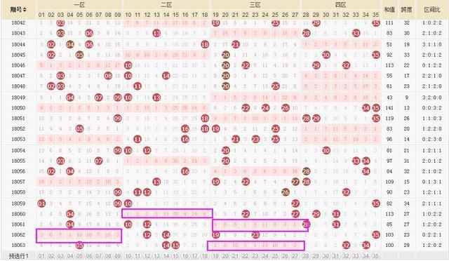 大乐透064期推荐预测,上期大底4 2,希望本期5 2上岸