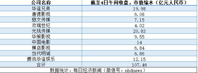 """崔永元""""一抽屉合同""""杀伤力爆表:一大波上市公司躺枪,107亿一下就没了"""