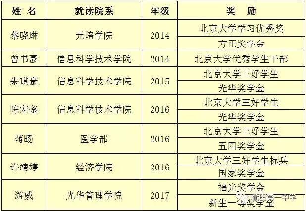 v正文正文近日,北京大学向莆田一中祝贺喜报,发来该校7位毕业生在林西职业高中图片