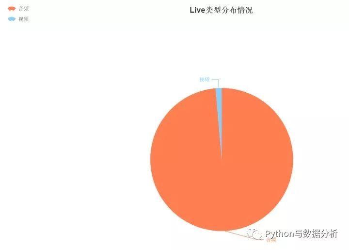 Python告诉你:知乎上有哪些收入百万的Live