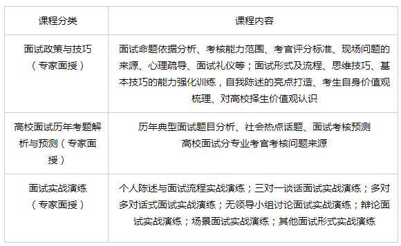 2018年重点高校自主招生面试实战集训营(天津)