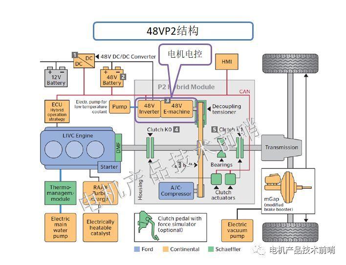 48V混动的概念性认知