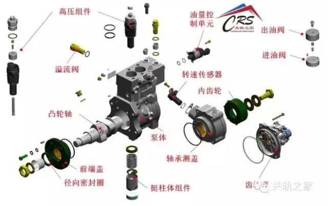 6Zp5Zu95aSp5oOg6aaZ_燃油由齿轮泵(zp5)从油箱吸出,齿轮泵是集成在cpn2.2 上的.