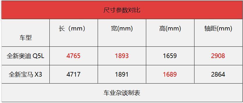 几乎同时换代,全新奥迪Q5L和全新国产宝马X3你选谁? - 周磊 - 周磊