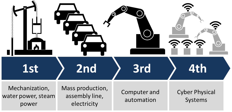 第四次工业革命:它意味着什么,如何应对?