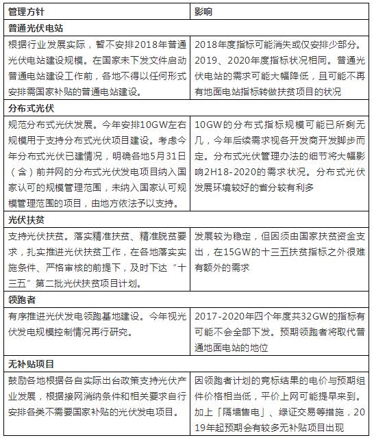 """光伏企业谈""""联名上书"""":新政一刀切打击面太广,全行业陷入停滞"""