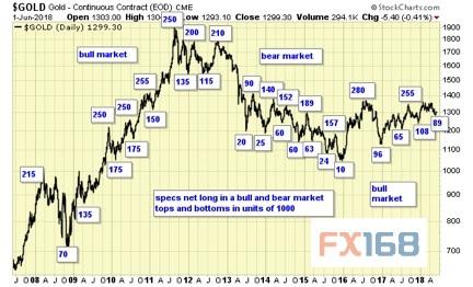 【多图】本周黄金走势前瞻:长线买入信号正在闪烁