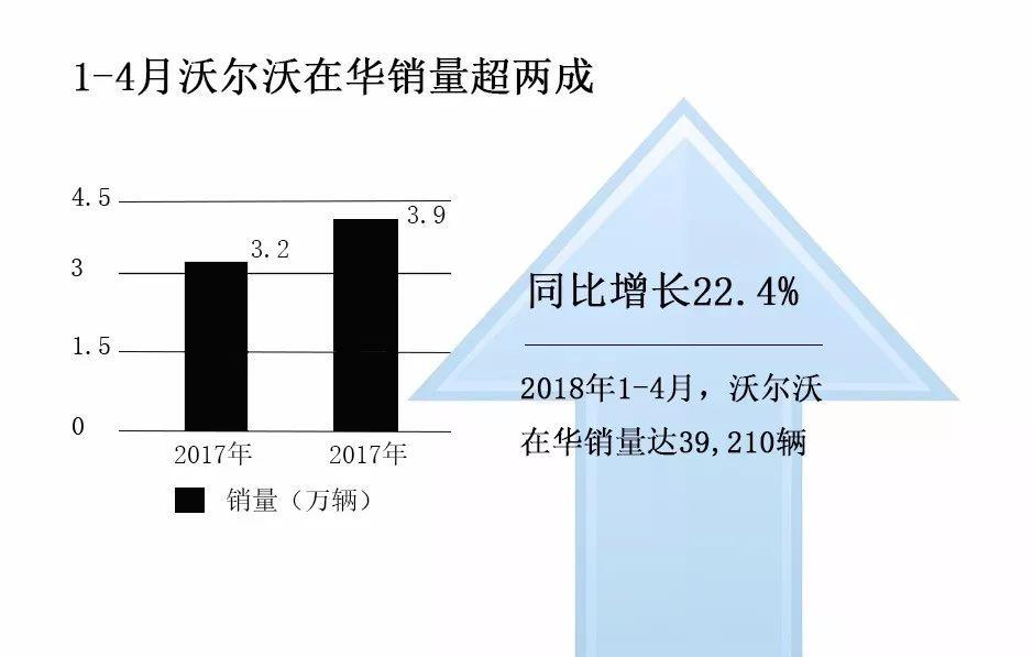 沃尔沃全新S60下半年问世能否有效提升销量?_广东快乐10分开奖直