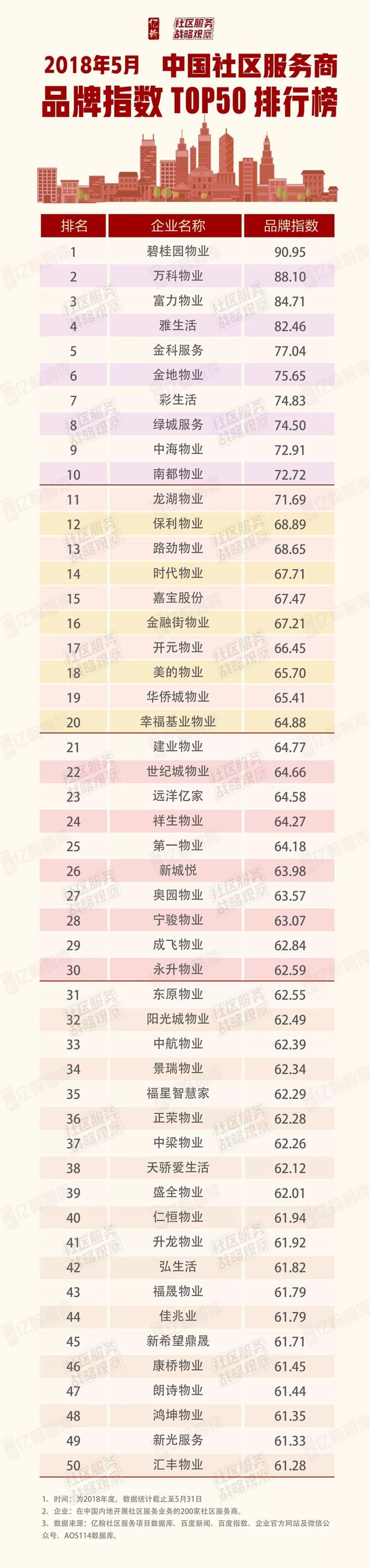 2018年5月中国社区服务商品牌指数TOP50排行榜