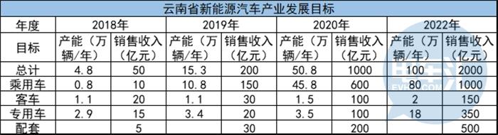 云南正公开征求对《云南省新能源汽车产业发展及推广应用三年行动计划(2018-2020年)