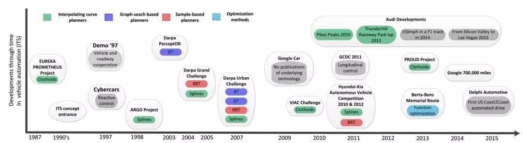 技术   自动驾驶汽车的运动规划技术综述
