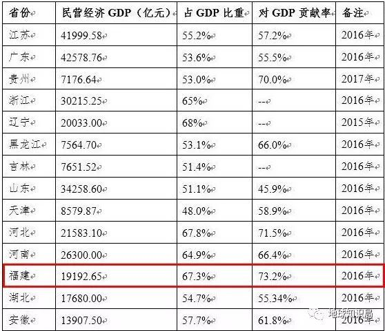 民营企业占gdp_碧蓝航线企业图片