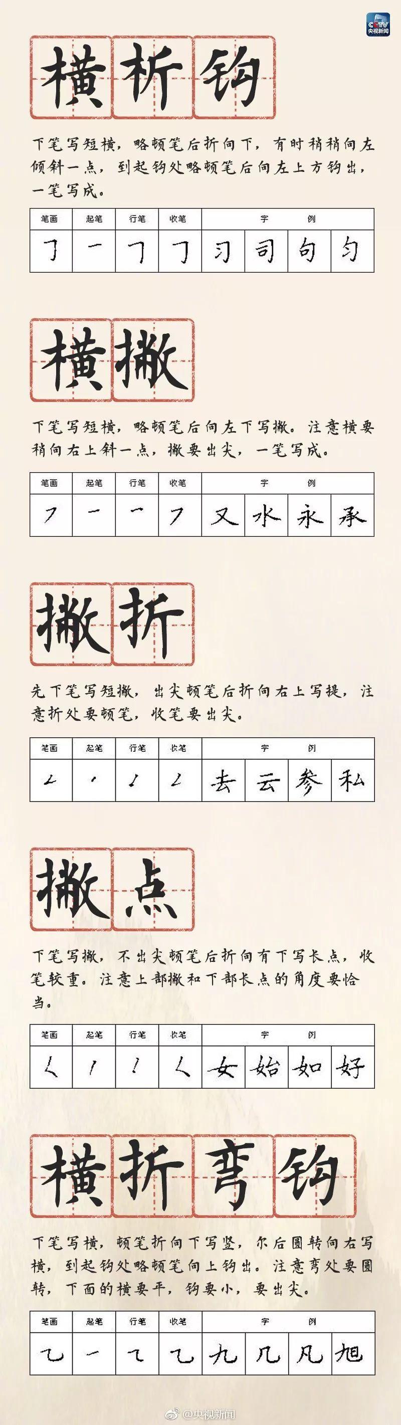 央视:硬笔书法28种基本笔画的书写方法,为孩子们收藏!