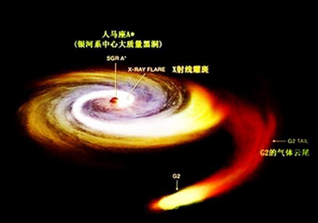 银河系中心黑洞想象示意图