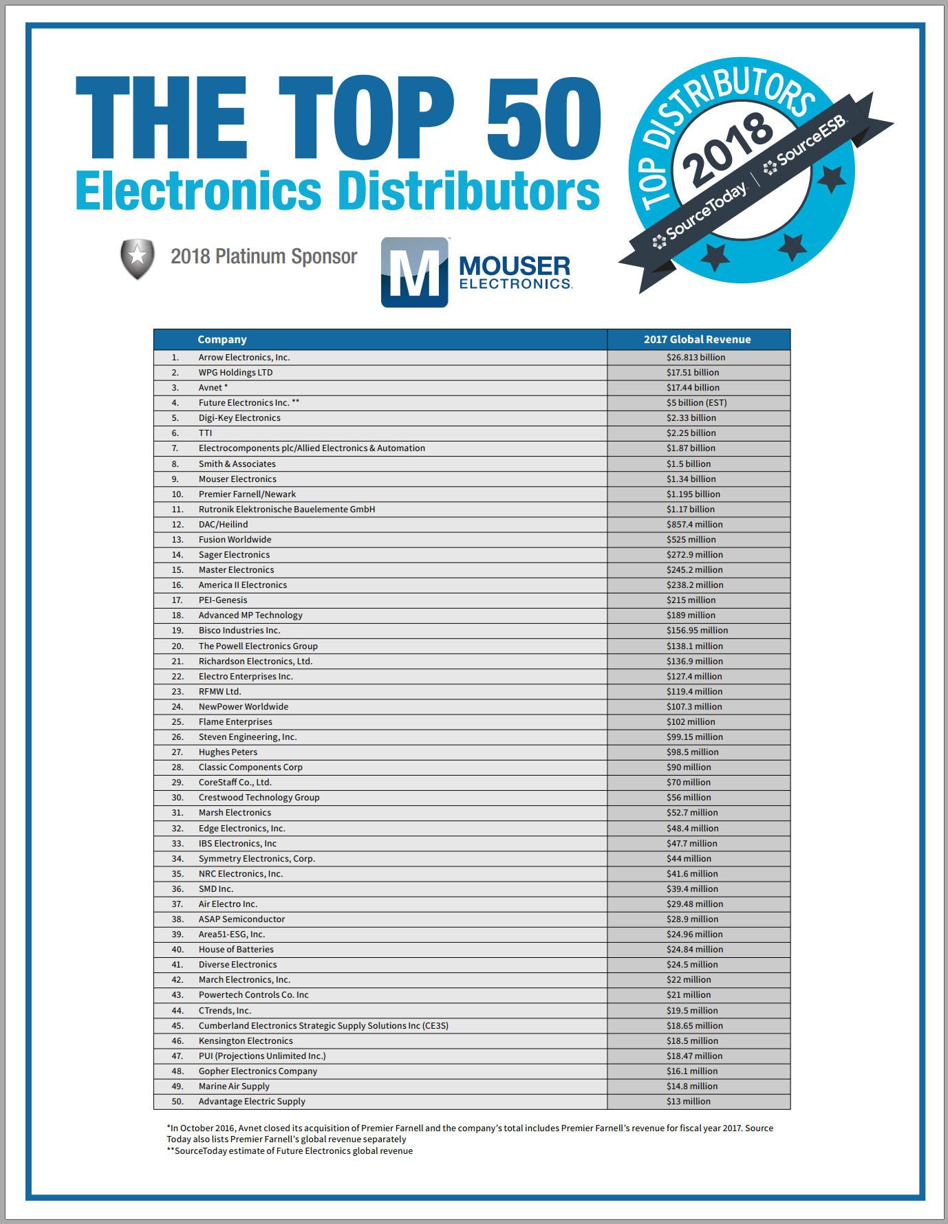 2018年全球电子元器件分销商TOP50新鲜出炉