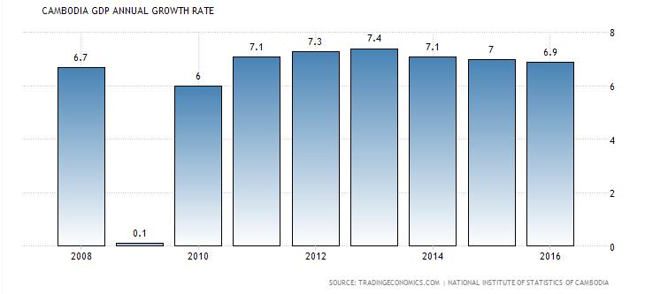 每年的gdp_再看昆明的GDP数据造假