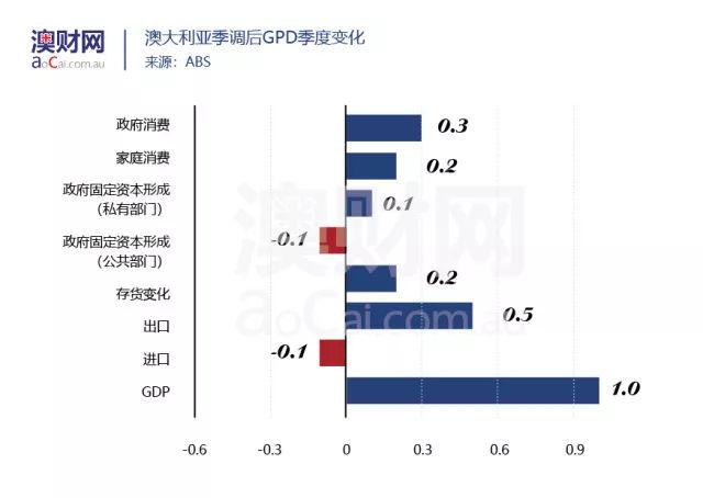 澳大利亚2021年第一季度gdp总量_澳洲一季度GDP增长大幅好于预期