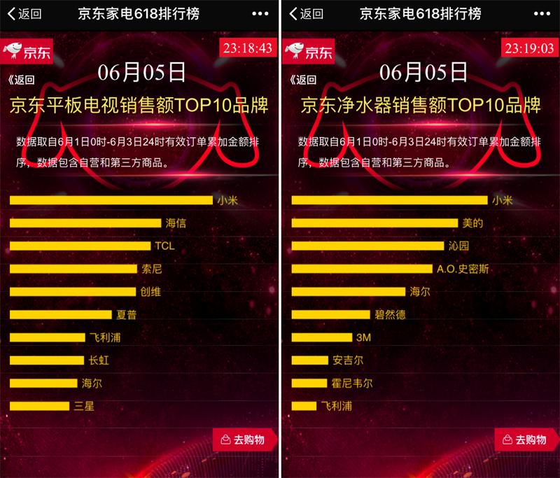 """京东618电商""""高考""""全面启动 小米""""三箭齐发""""金榜题名"""