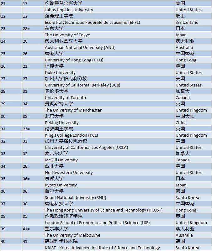 世界大学排名_2021世界大学排名