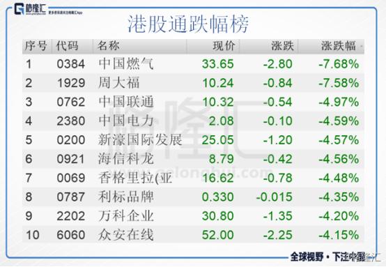 港股复盘:腾讯领跌 恒指重挫近2%失守31000点