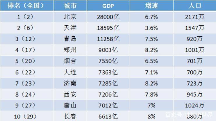 吉林城市gdp排行榜_2017中国城市gdp排行榜 中国城市GDP排名 12省份公布2017GDP增长数据 ...