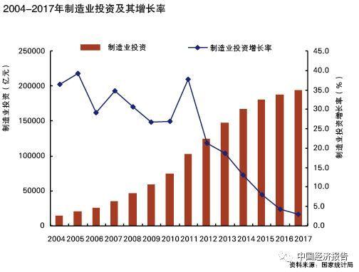 为什么中国制造业投资依然低迷?