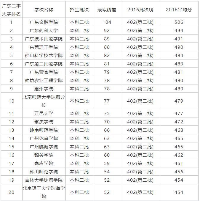二本大学排名及分数线_分数线最低的二本大学