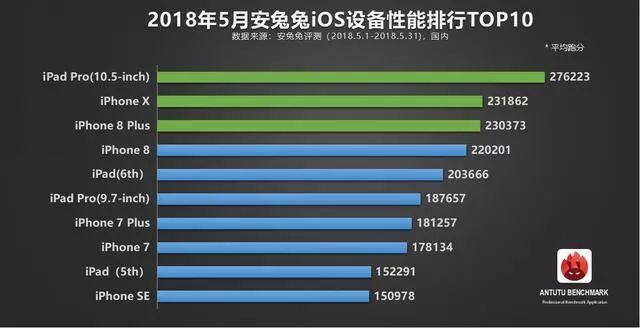 ios软件排行榜_3.1七大地区iOS游戏畅销榜排行:七年老游重回日本畅销榜前十