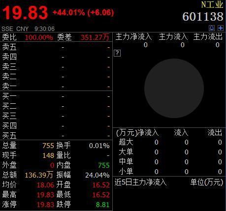 工业富联上市首日无悬念涨停 成A股最大市值科技公司 - yuhongbo555888 - yuhongbo555888的博客