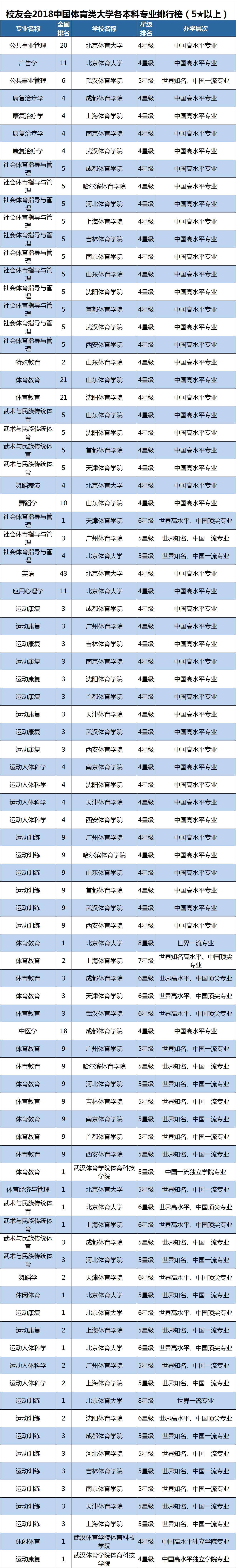 2018中国体育类大学一流专业排行榜,北京体育大学雄居第一