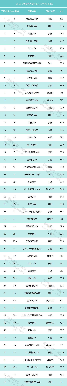 2019年世界大学排行_2019世界大学排名 清华大学排名亚洲第一名
