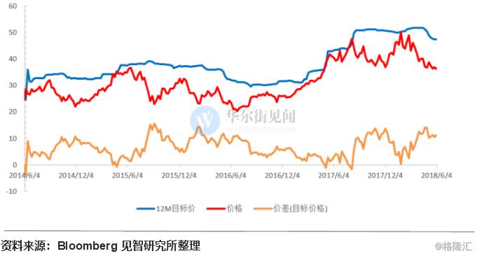 "CDR京东篇:成长股明星面临低增长""新常态""?"
