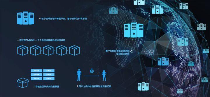 6个角度分析:产品经理需要掌握的区块链技术基