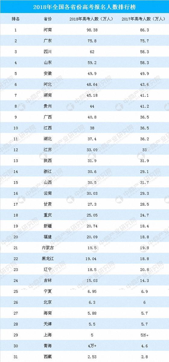 2018年广东人口数量_2018年广东省高考报考总人数75.8万人比去年略有增加