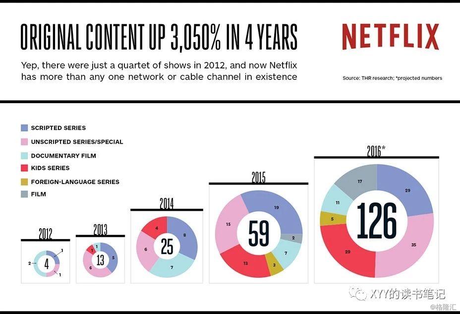 Netflix:另辟蹊径的力量,顺势而为的威力