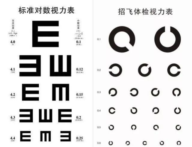 左边常用的视力表,右边飞行员招飞、每年体检用的视力表 保护视力,不要盯着眼睛,要盯着肌肉 眼睛是心灵的窗户,眼睛看远、看近都要通过一个叫做睫状肌的肌肉调节,当您感觉看不清的时候,是说明这个肌肉调节作用变得很弱。 通俗的比如:以前可以调节5度,现在只能调节3度了,您眼睛无法根据需要屈光,所以就近视或者远视。(戴眼镜就是用一个镜片来暂时解决这个肌肉不调节的问题。) 我们今天的方法,就是通过练习眼周的肌肉,促进眼睛周边的循环来帮您恢复视力,它可以让近视视力恢复、因为机能退化而造成的远视缓解,而且眼睛变得