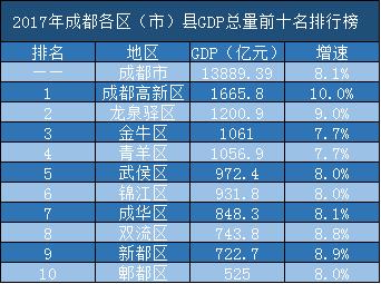 上海各区gdp排名_上海各区gdp