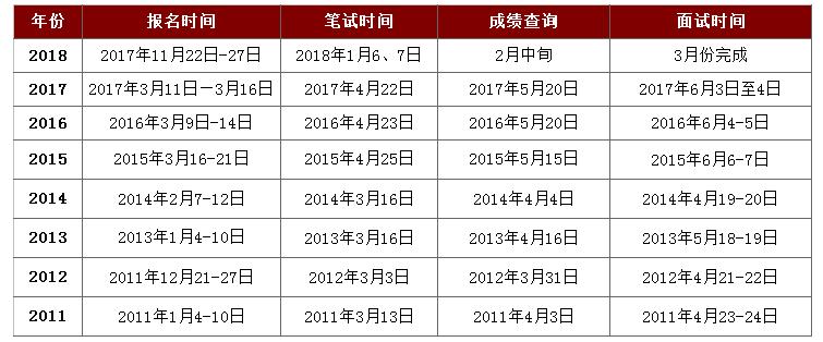 从历年数据了解2019年浙江公务员考试招